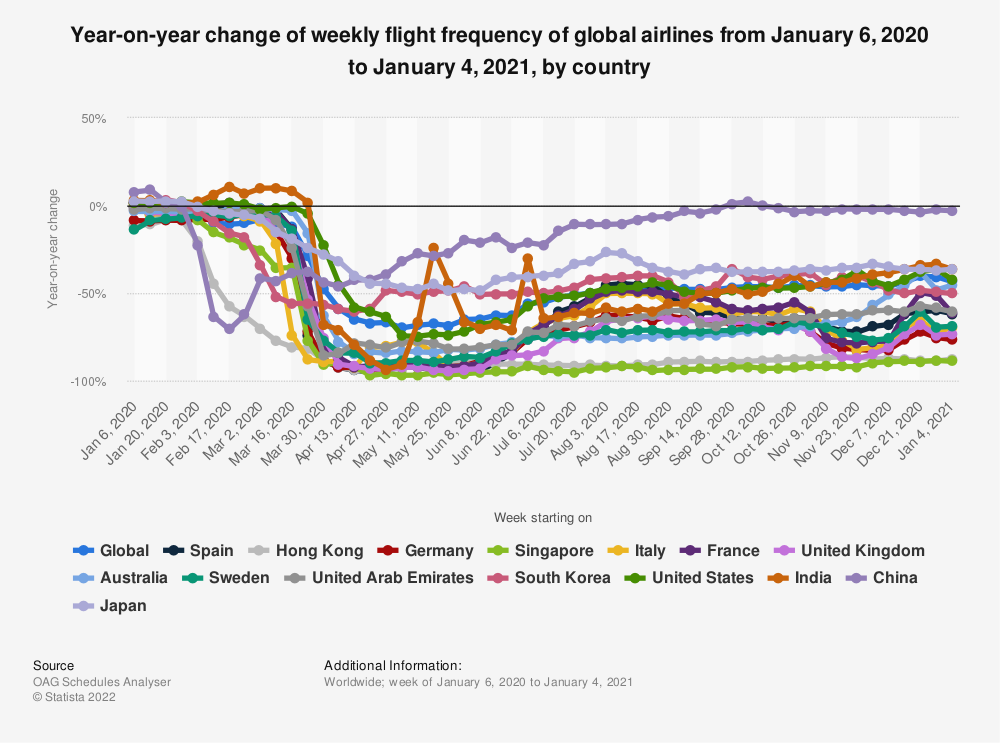 Statistic: Year-on-year change of weekly flight frequency of global airlines from January 6 to March 30, 2020, by country | Statista