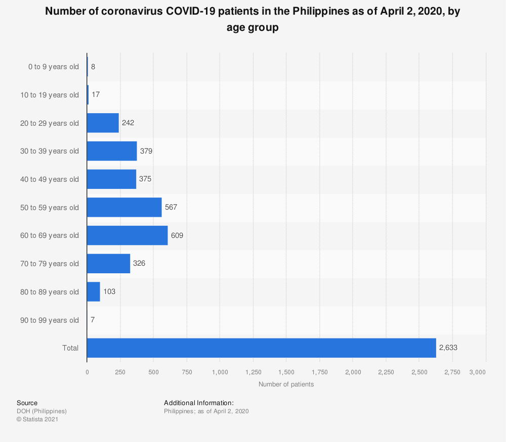 Statistic: Number of coronavirus COVID-19 patients in the Philippines as of April 2, 2020, by age group   Statista