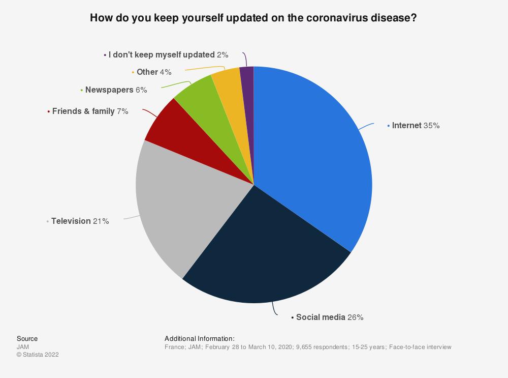 Statistic: How do you keep yourself updated on the coronavirus disease? | Statista