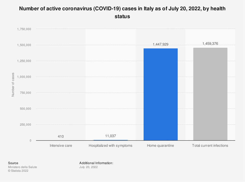 Statistic: Number of active Coronavirus (COVID-19) cases in Italy as of May 28, 2020, by health status | Statista