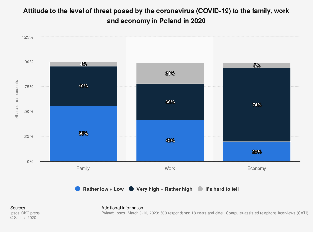 Statistic: Attitude to the level of threat posed by the coronavirus (COVID-19) to the family, work and economy in Poland in 2020   Statista