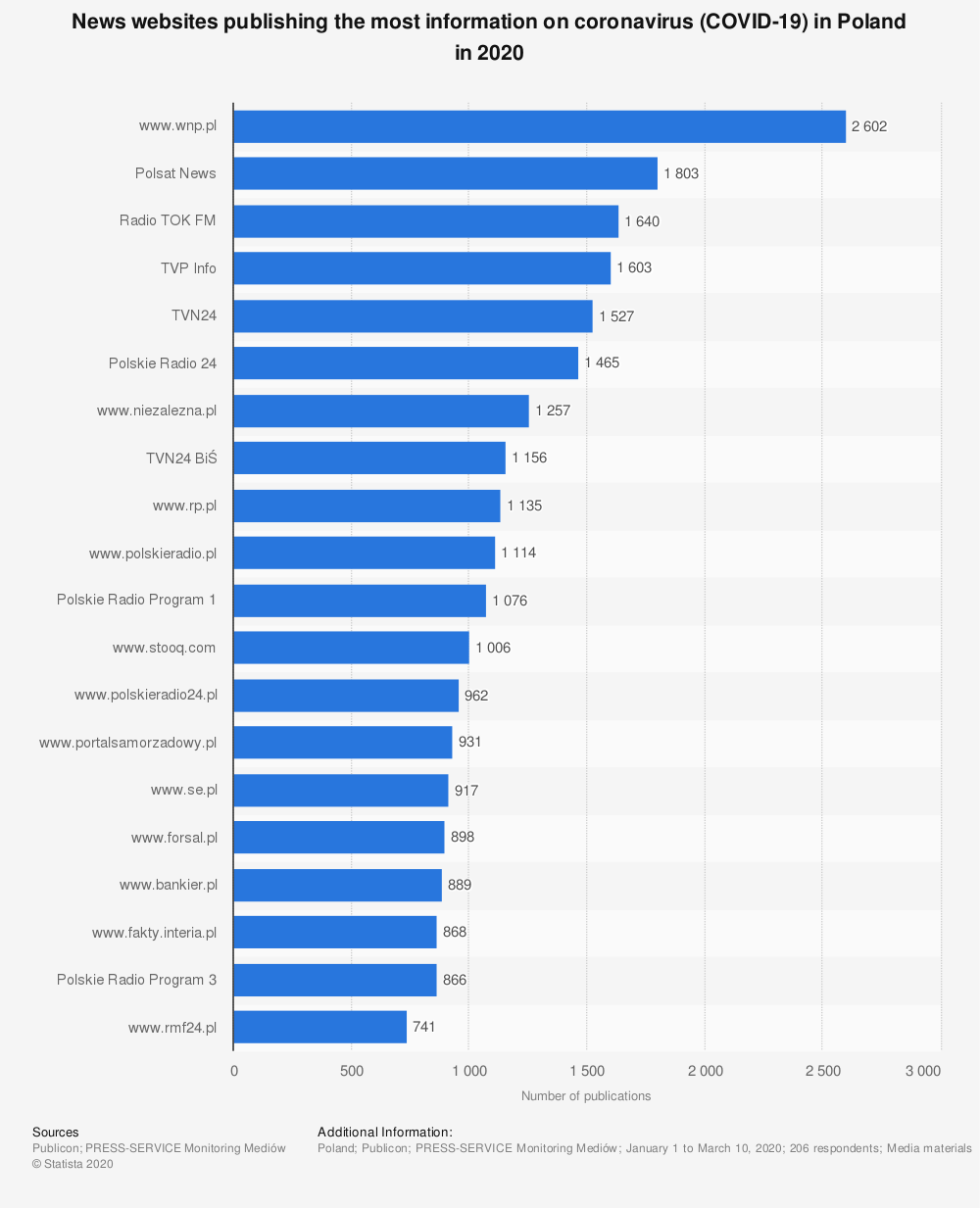 Statistic: News websites publishing the most information on coronavirus (COVID-19) in Poland in 2020 | Statista
