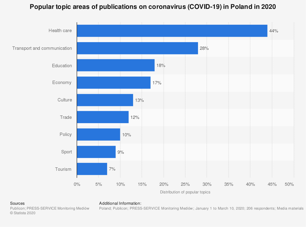 Statistic: Popular topic areas of publications on coronavirus (COVID-19) in Poland in 2020 | Statista
