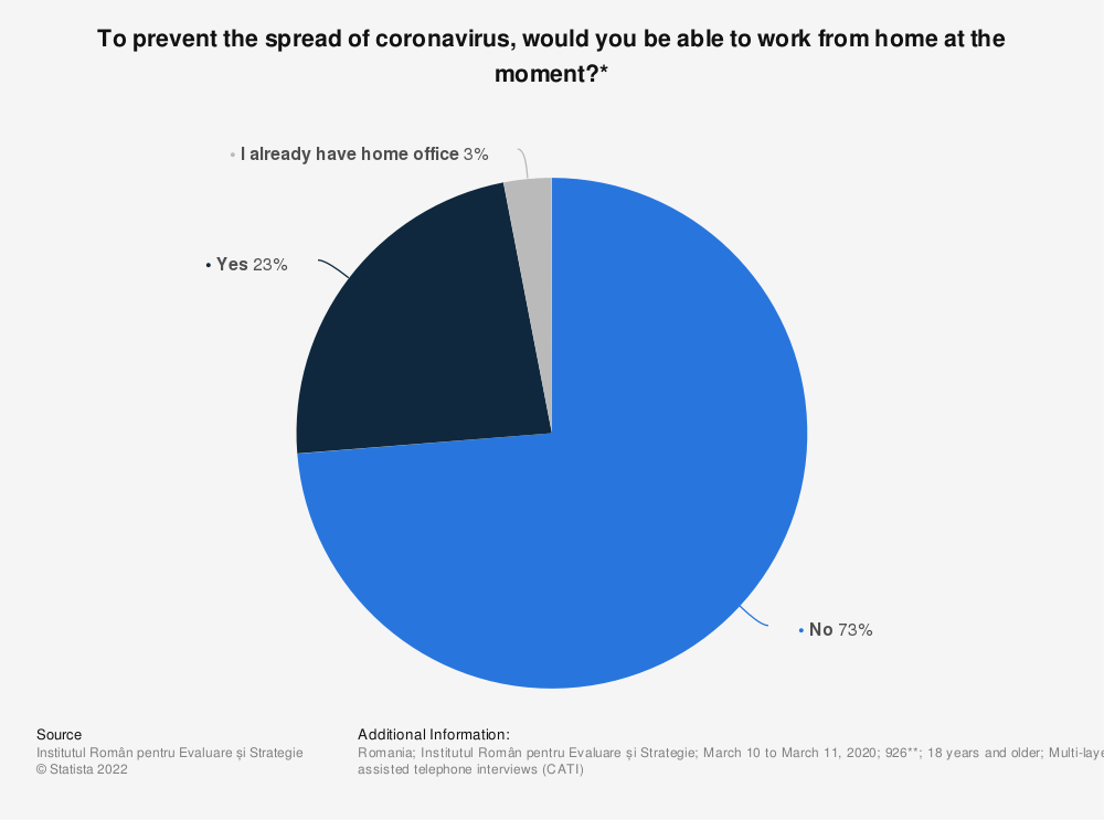 Statistic: To prevent the spread of coronavirus, would you be able to work from home at the moment?* | Statista