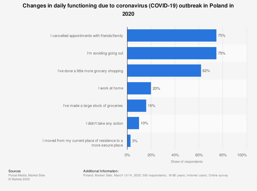 Statistic: Changes in daily functioning due to coronavirus (COVID-19) outbreak in Poland in 2020 | Statista