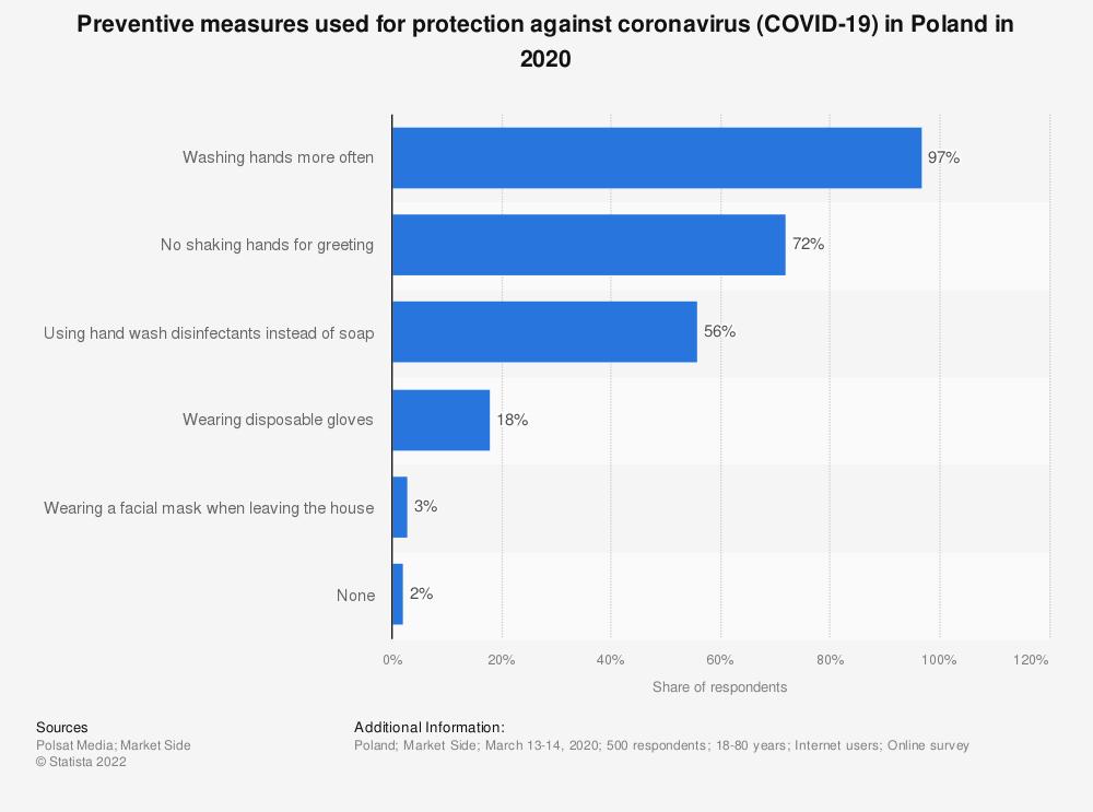 Statistic: Preventive measures used for protection against coronavirus (COVID-19) in Poland in 2020 | Statista