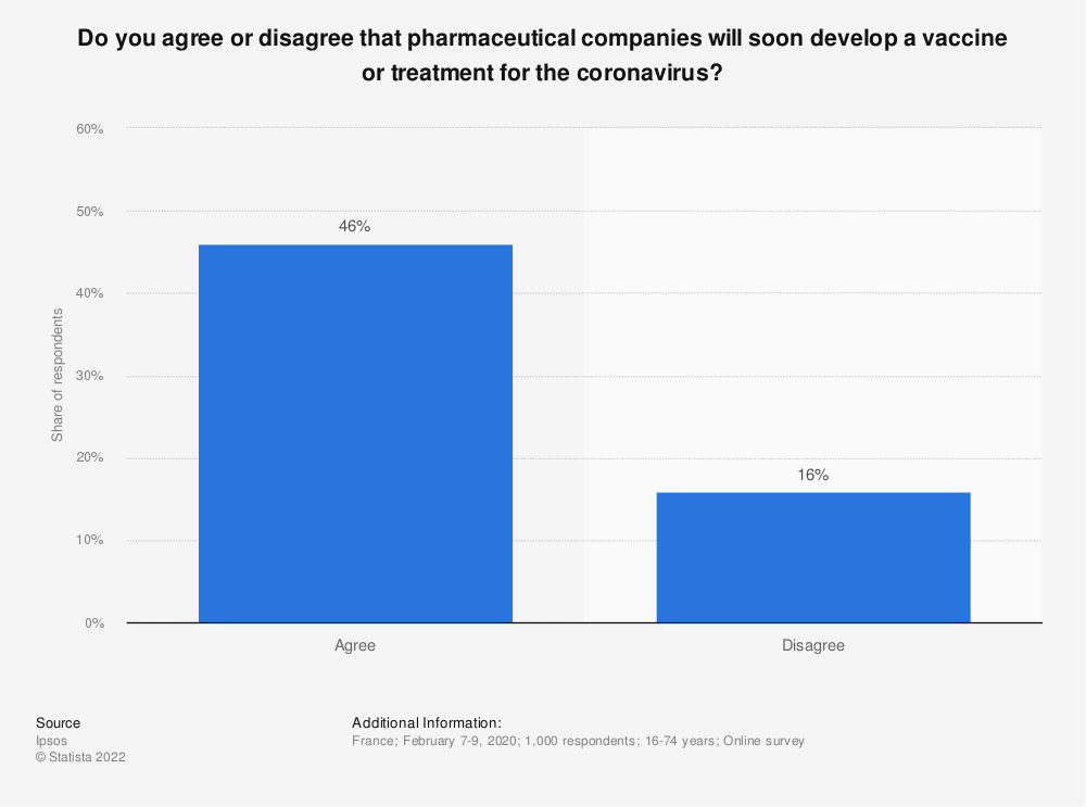 Statistic: Do you agree or disagree that pharmaceutical companies will soon develop a vaccine or treatment for the coronavirus?   Statista