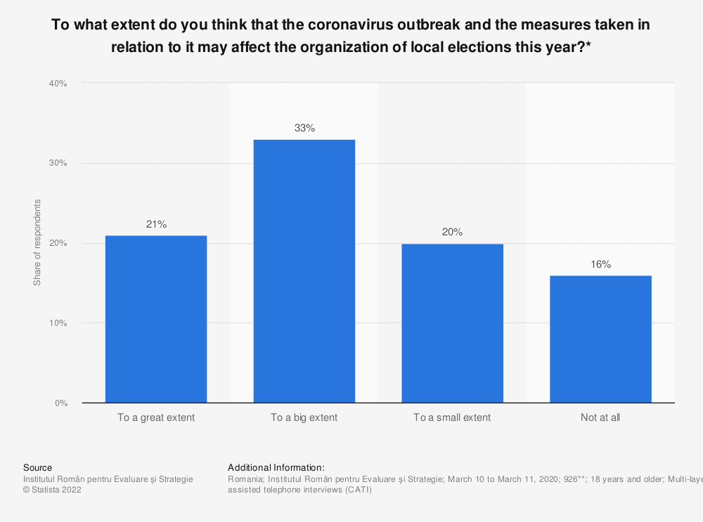Statistic: To what extent do you think that the coronavirus outbreak and the measures taken in relation to it may affect the organization of local elections this year?* | Statista