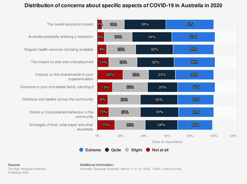 Statistic: Distribution of concerns about specific aspects of COVID-19 in Australia in 2020 | Statista