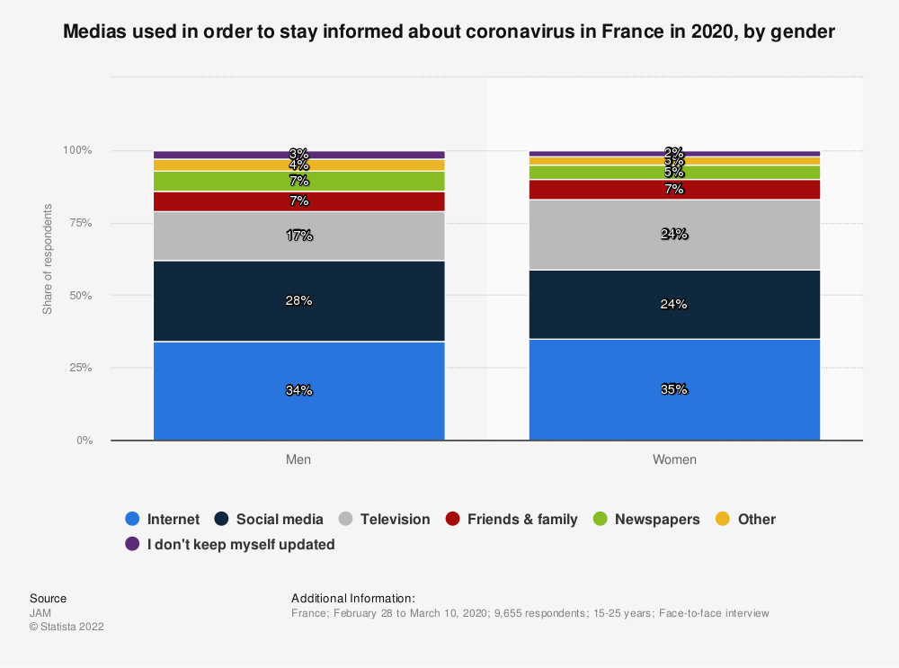 Statistic: Medias used in order to stay informed about coronavirus in France in 2020, by gender | Statista