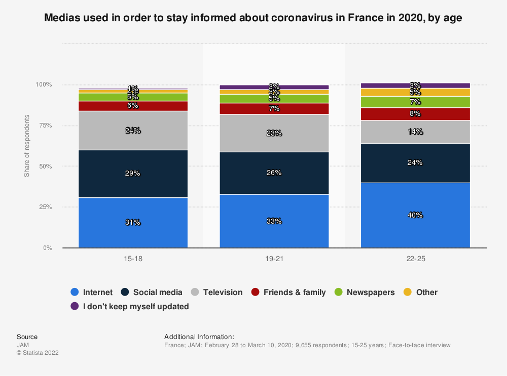 Statistic: Medias used in order to stay informed about coronavirus in France in 2020, by age | Statista