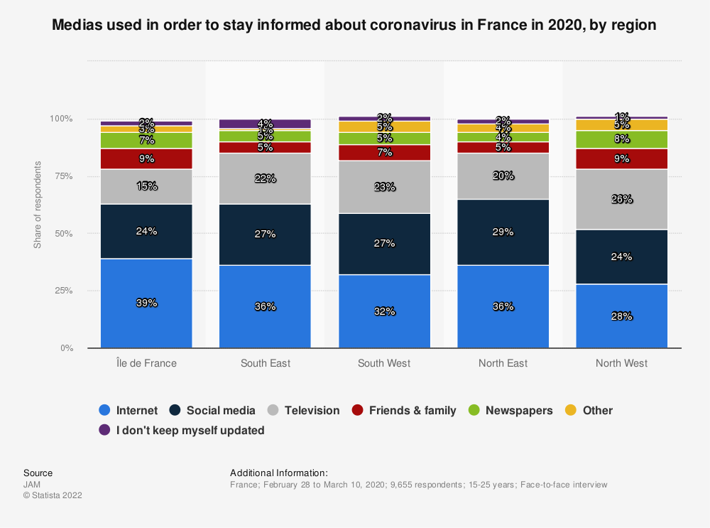 Statistic: Medias used in order to stay informed about coronavirus in France in 2020, by region | Statista