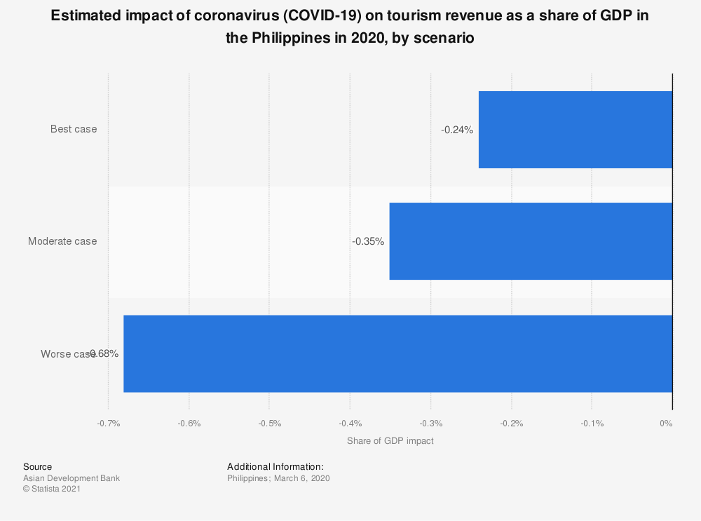 Statistic: Estimated impact of coronavirus COVID-19 on tourism revenue as a share of GDP in the Philippines as of March 6 2020, by scenario | Statista
