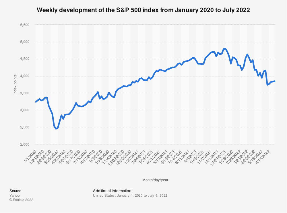 Statistic: Weekly development of the S&P 500 index from January 2020 to February 2021 | Statista