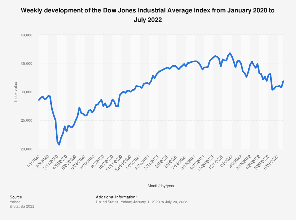 Statistic: Weekly development of the Dow Jones Industrial Average index from January 2020 to February 2021 | Statista