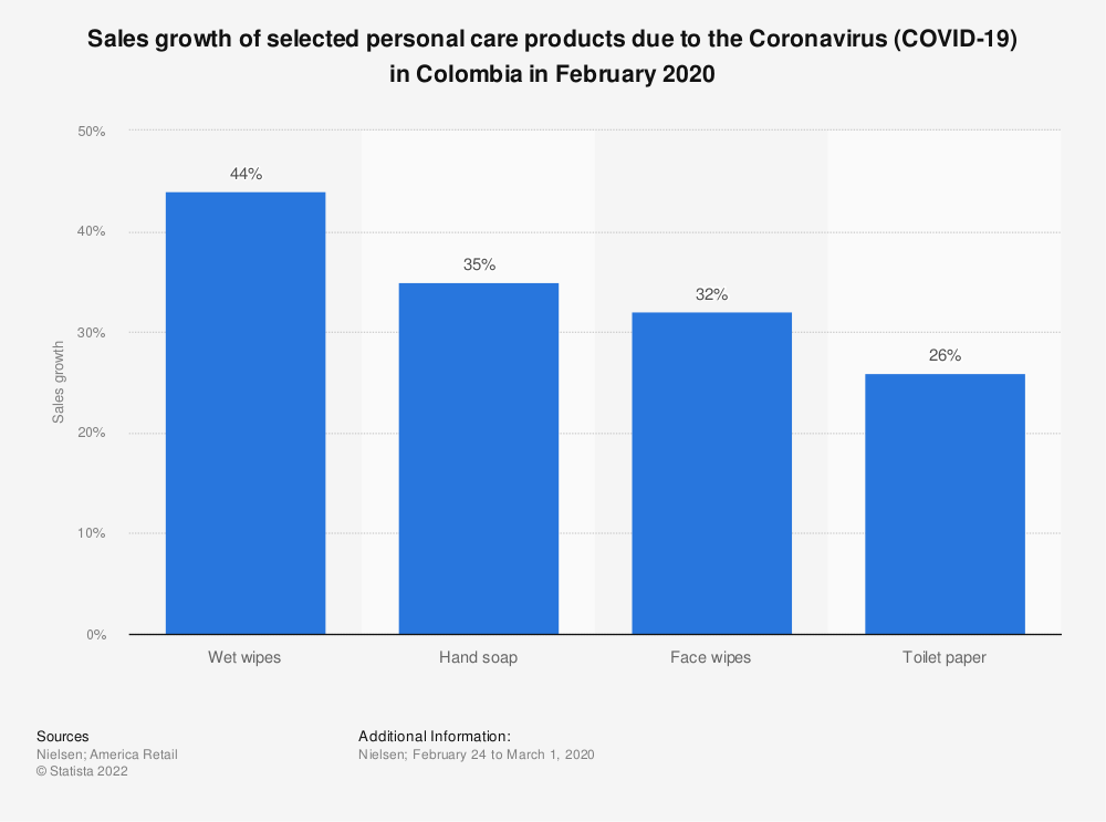 Statistic: Sales growth of selected personal care products due to the Coronavirus (COVID-19) in Colombia in February 2020  | Statista