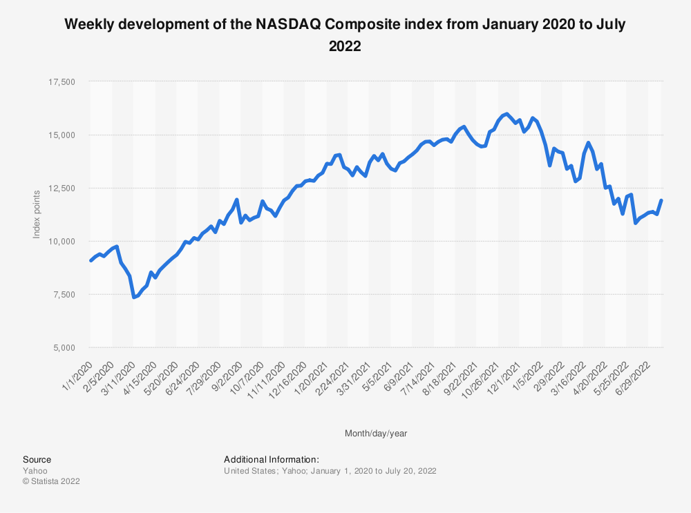 Statistic: Weekly development of the NASDAQ Composite index from January 2020 to August 2020   Statista