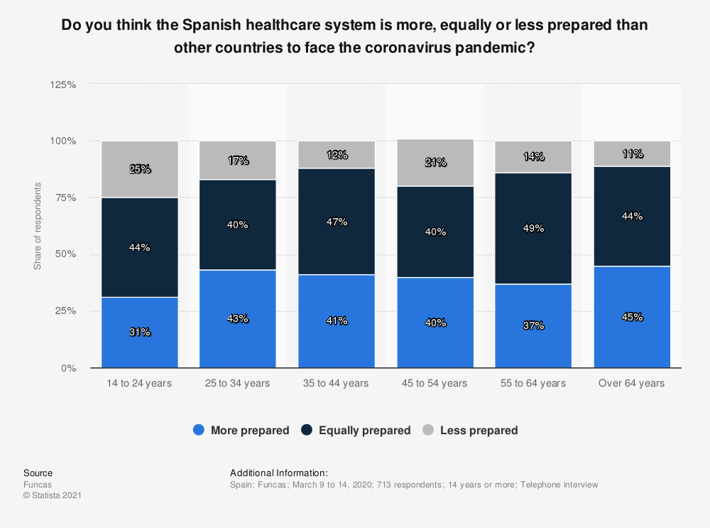 Statistic: Do you think the Spanish healthcare system is more, equally or less prepared than other countries to face the coronavirus pandemic?  | Statista