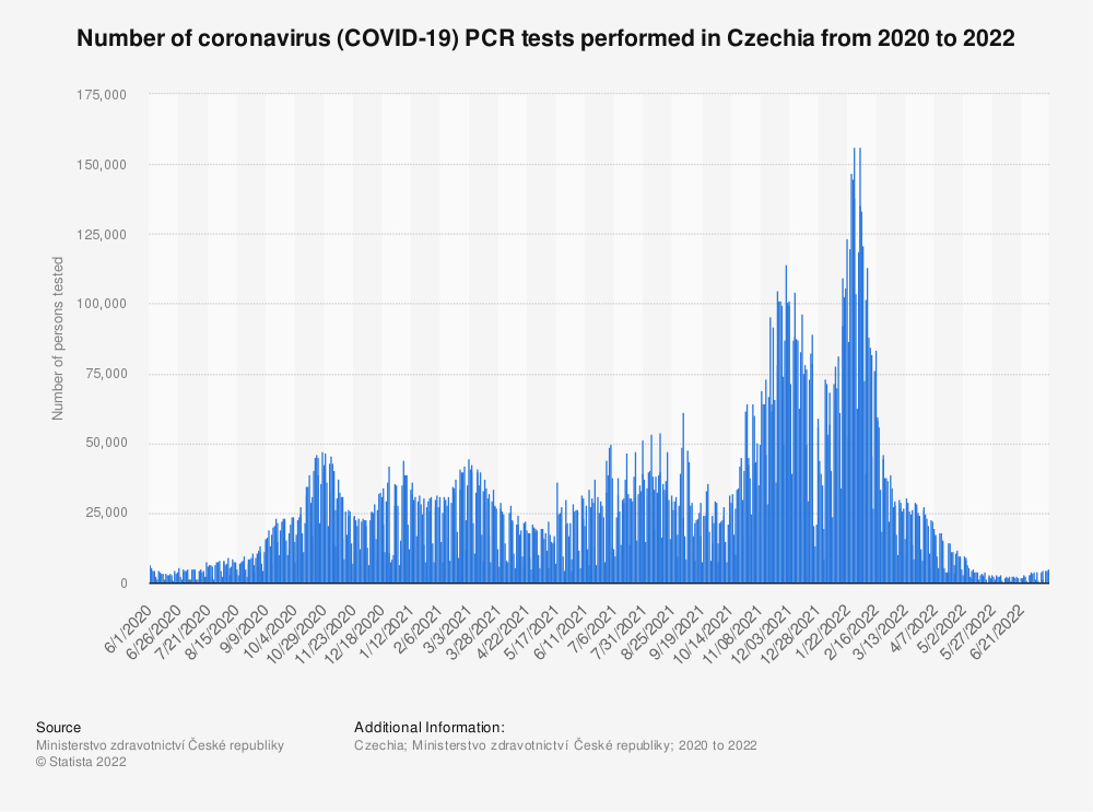 Statistic: Number of Coronavirus (COVID-19) tests performed in Czechia in 2020* | Statista