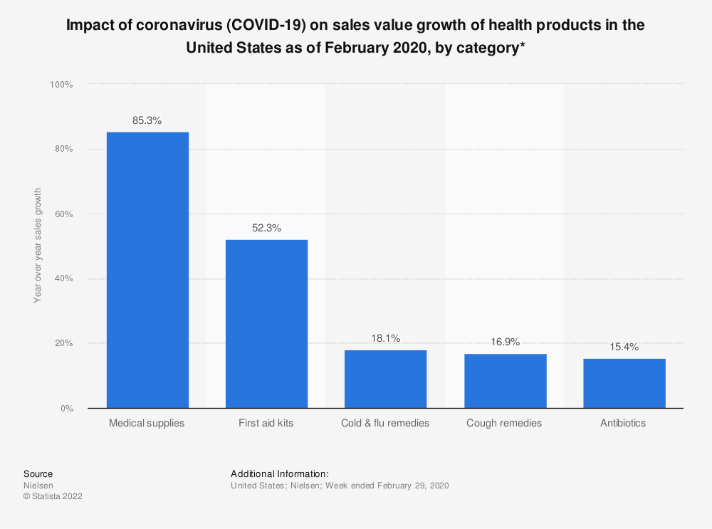 Statistic: Impact of coronavirus (COVID-19) on sales value growth of health products in the United States as of February 2020, by category* | Statista