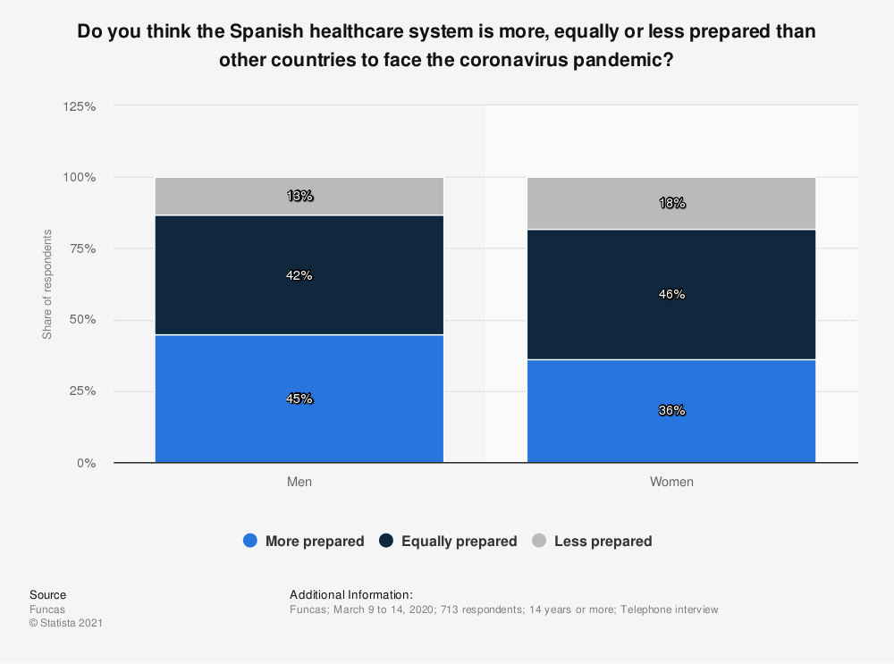 Statistic: Do you think the Spanish healthcare system is more, equally or less prepared than other countries to face the coronavirus pandemic?    Statista