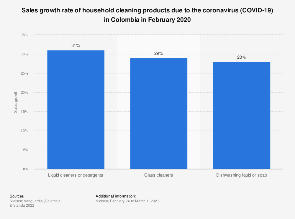 Statistic: Sales growth rate of household cleaning products due to the coronavirus (COVID-19) in Colombia in February 2020 | Statista