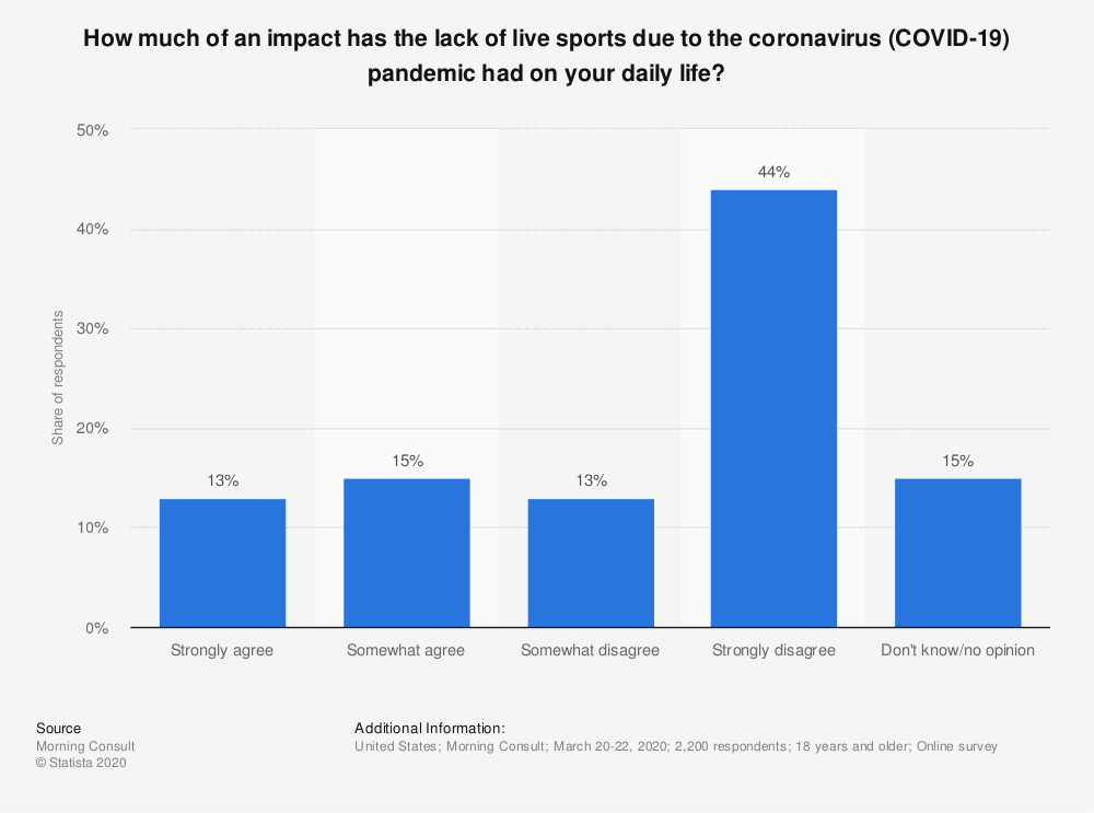 Statistic: How much of an impact has the lack of live sports due to the coronavirus (COVID-19) pandemic had on your daily life? | Statista