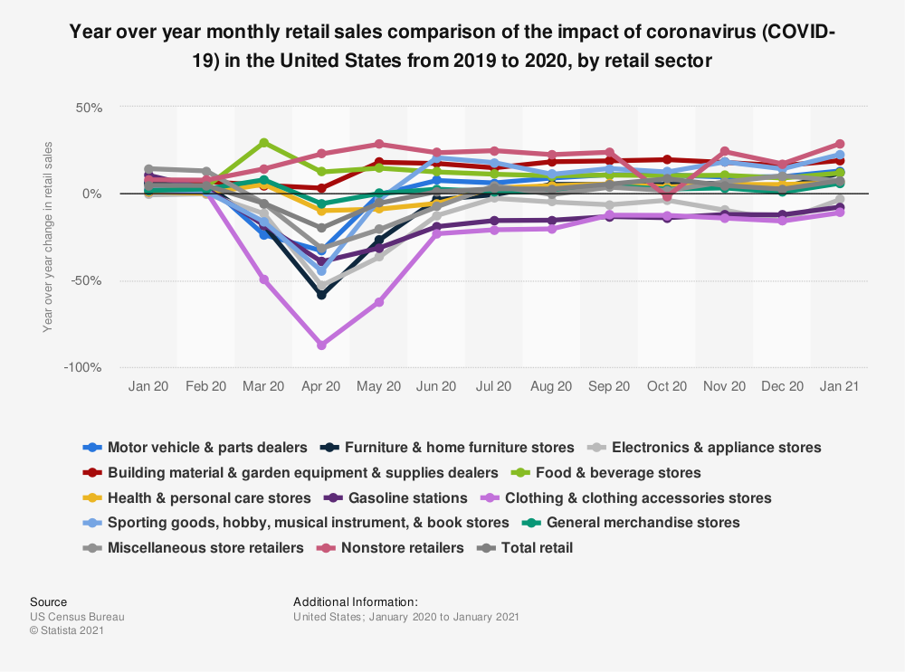 Statistic: Year over year monthly retail sales comparison of the impact of coronavirus (COVID-19) in the United States from 2019 to 2020, by retail sector* | Statista