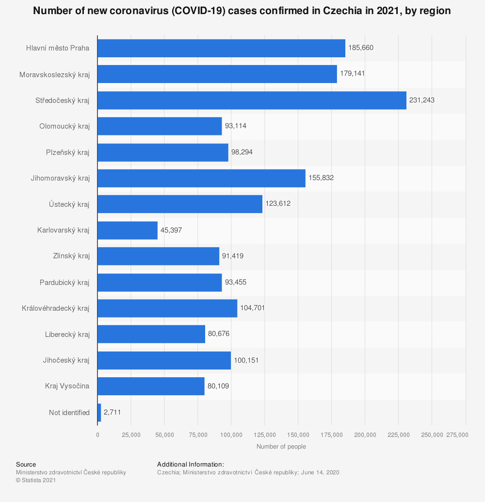 Statistic: Number of new coronavirus (COVID-19) cases confirmed in Czechia in 2020, by region | Statista