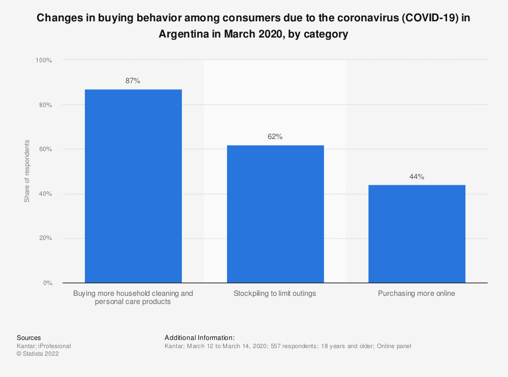 Statistic: Changes in buying behavior among consumers due to the coronavirus (COVID-19) in Argentina in March 2020, by category | Statista