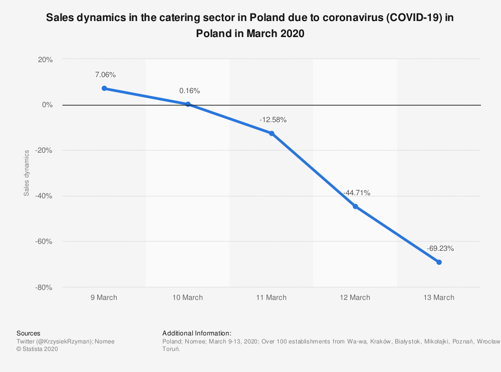 Statistic: Sales dynamics in the catering sector in Poland due to coronavirus (COVID-19) in Poland in March 2020   Statista