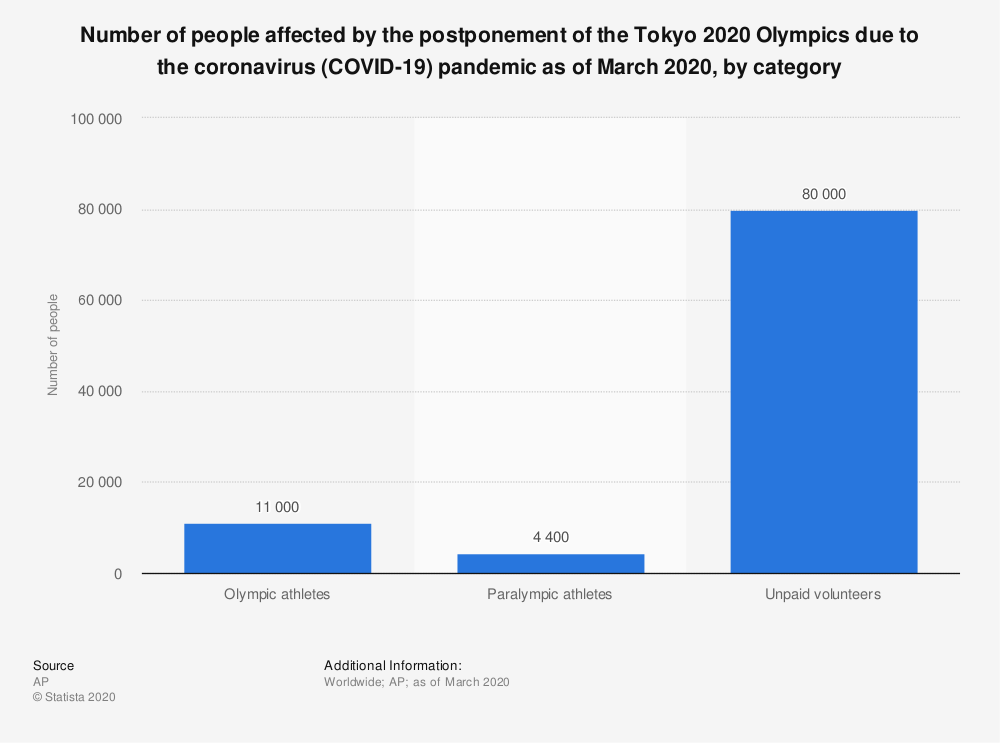 Statistic: Number of people affected by the postponement of the Tokyo 2020 Olympics due to the coronavirus (COVID-19) pandemic as of March 2020, by category | Statista
