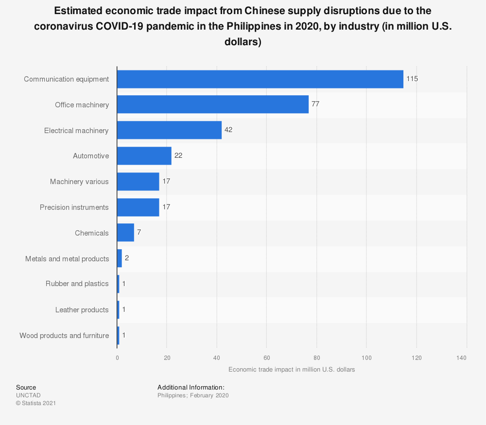 Statistic: Estimated economic trade impact from Chinese supply disruptions due to the coronavirus COVID-19 pandemic in the Philippines as of February 2020, by industry (in million U.S. dollars) | Statista