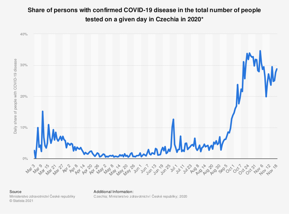 Statistic: Share of persons with confirmed COVID-19 disease in the total number of people tested on a given day in Czechia in 2020* | Statista