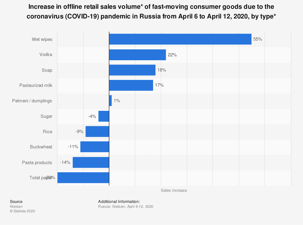 Statistic: Increase in offline retail sales volume* of fast-moving consumer goods due to the coronavirus (COVID-19) pandemic in Russia from April 6 to April 12, 2020, by type* | Statista