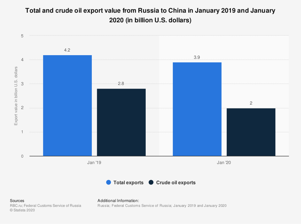 Statistic: Total and crude oil export value from Russia to China in January 2019 and January 2020 (in billion U.S. dollars) | Statista