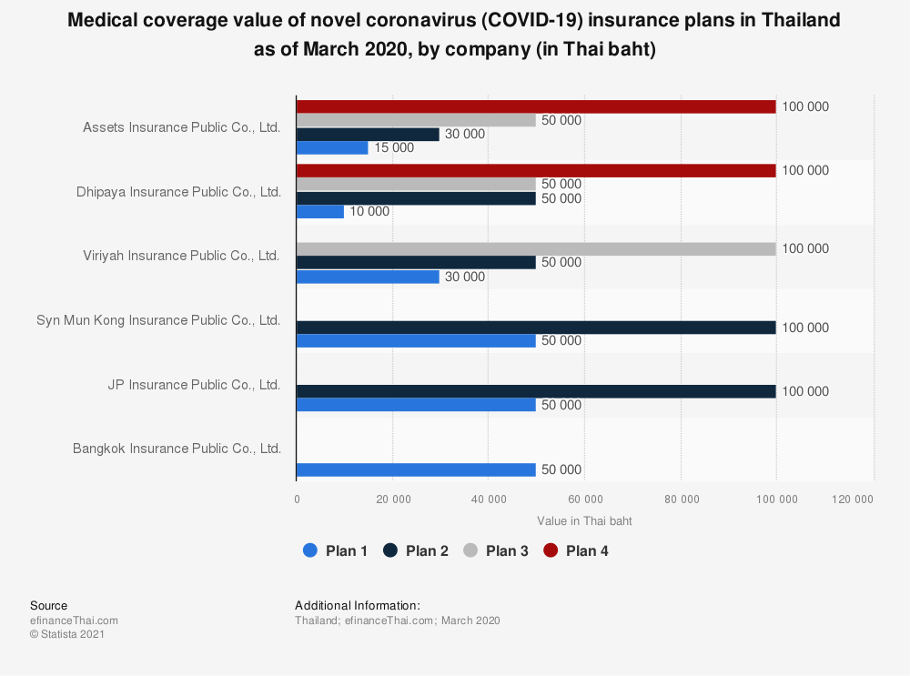 Statistic: Medical coverage value of novel coronavirus (COVID-19) insurance plans in Thailand as of March 2020, by company (in Thai baht) | Statista