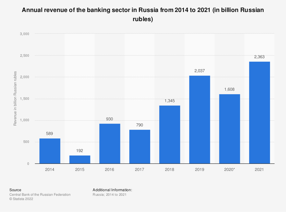 Statistic: Annual revenue* of the banking sector in Russia from 2011 to 2020** (in billion Russian rubles) | Statista