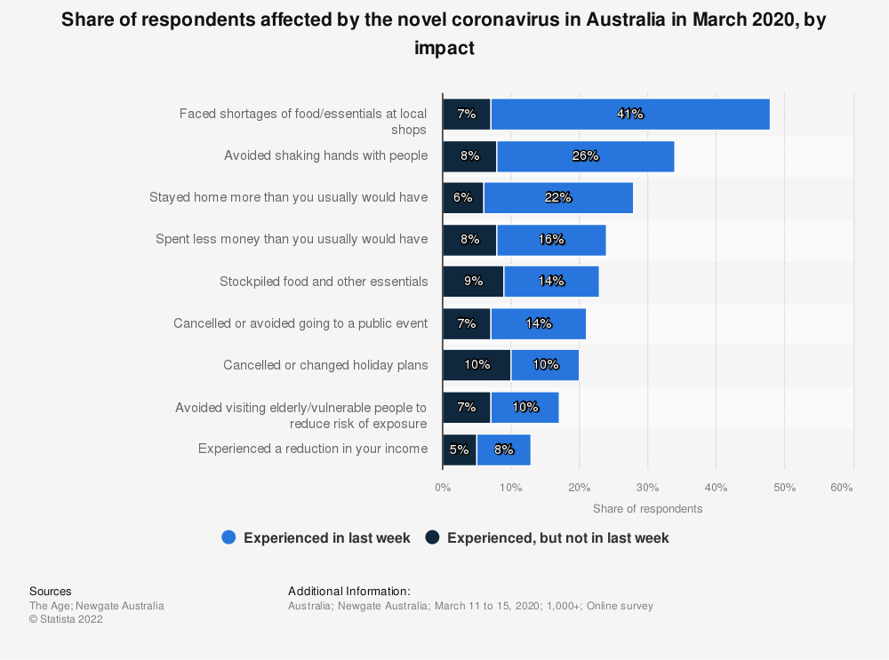 Statistic: Share of respondents affected by the novel coronavirus in Australia in March 2020, by impact | Statista