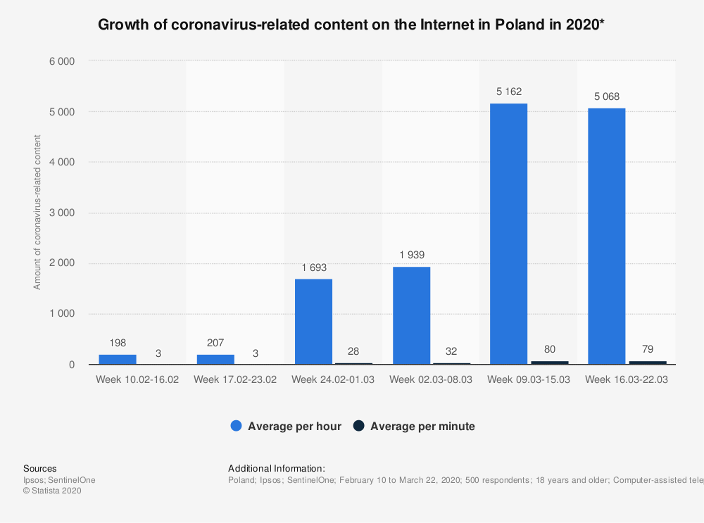 Statistic: Growth of coronavirus-related content on the Internet in Poland in 2020* | Statista
