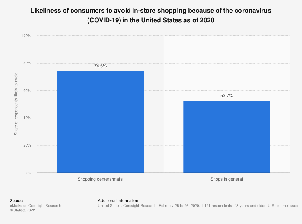 Statistic: Likeliness of consumers to avoid in-store shopping because of the coronavirus (COVID-19) in the United States as of 2020 | Statista