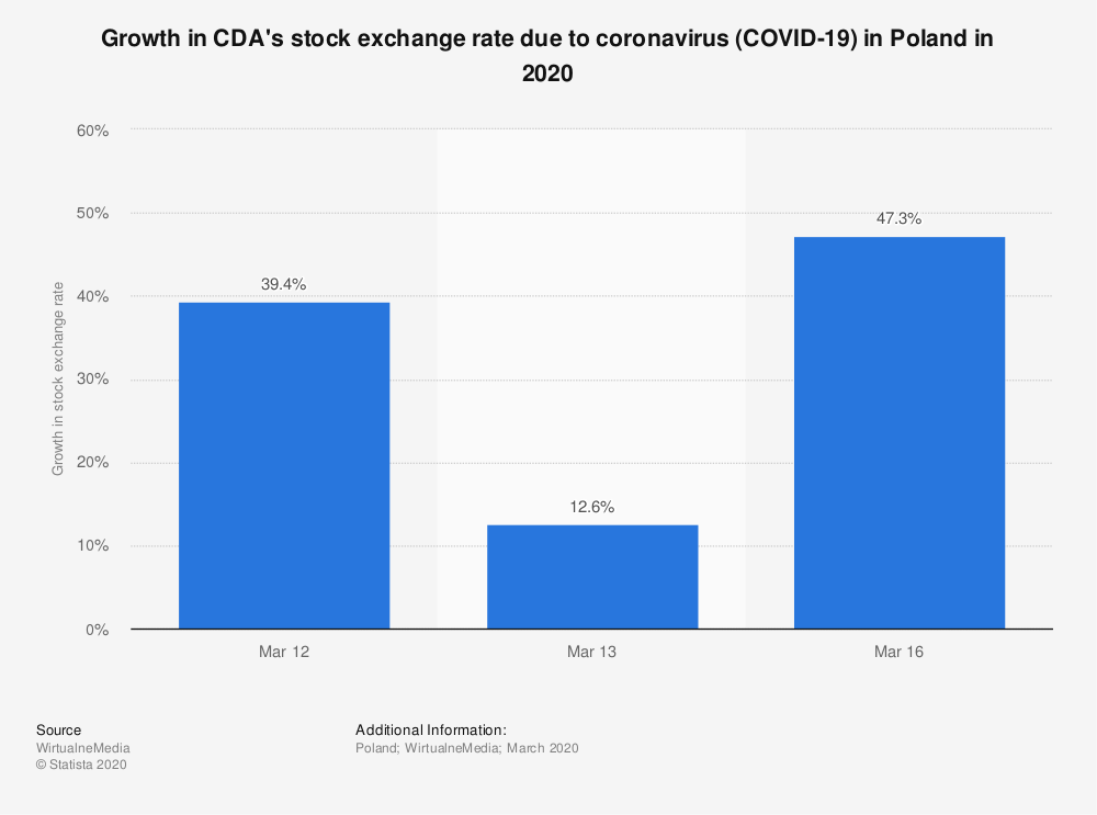 Statistic: Growth in CDA's stock exchange rate due to coronavirus (COVID-19) in Poland in 2020 | Statista