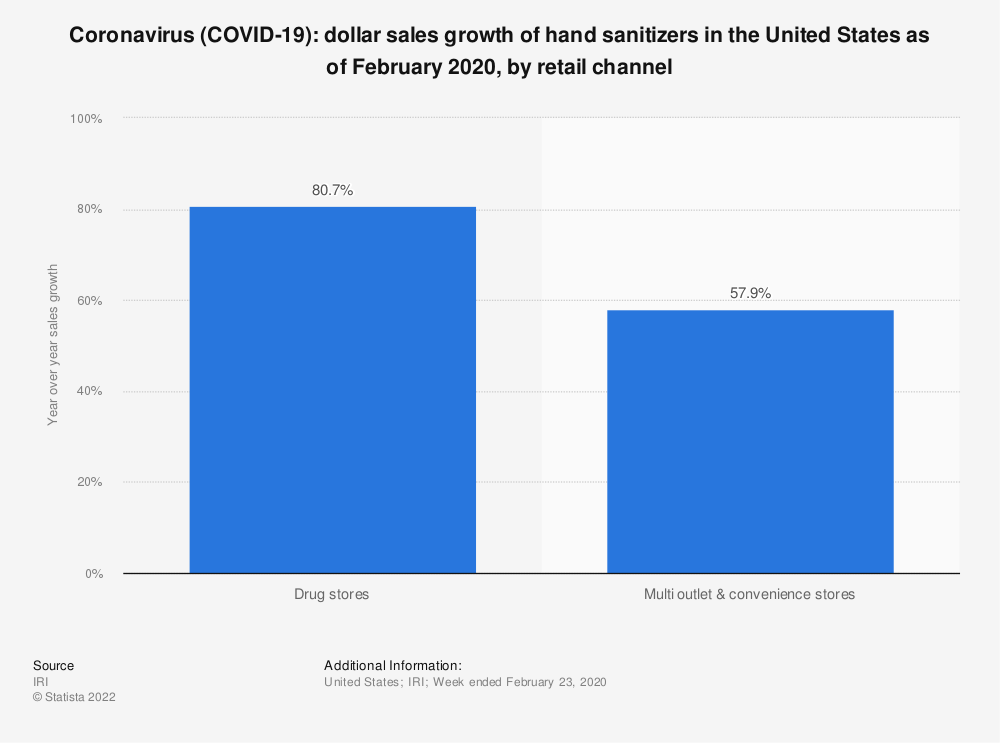 Statistic: Coronavirus (COVID-19): dollar sales growth of hand sanitizers in the United States as of February 2020, by retail channel | Statista