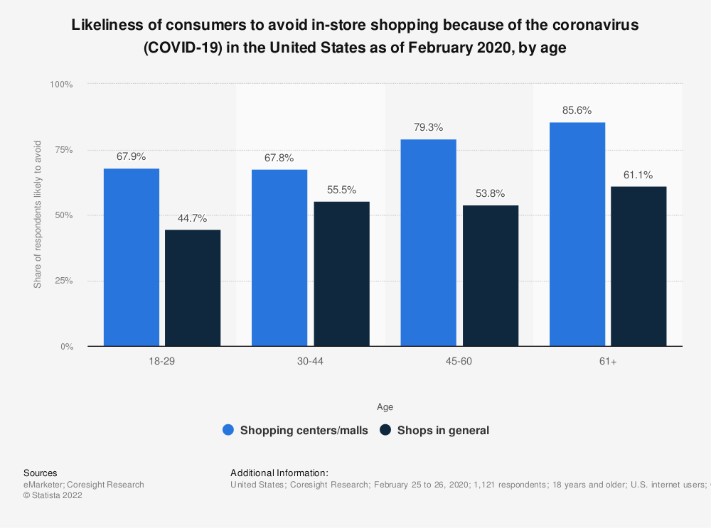 Statistic: Likeliness of consumers to avoid in-store shopping because of the coronavirus (COVID-19) in the United States as of February 2020, by age | Statista