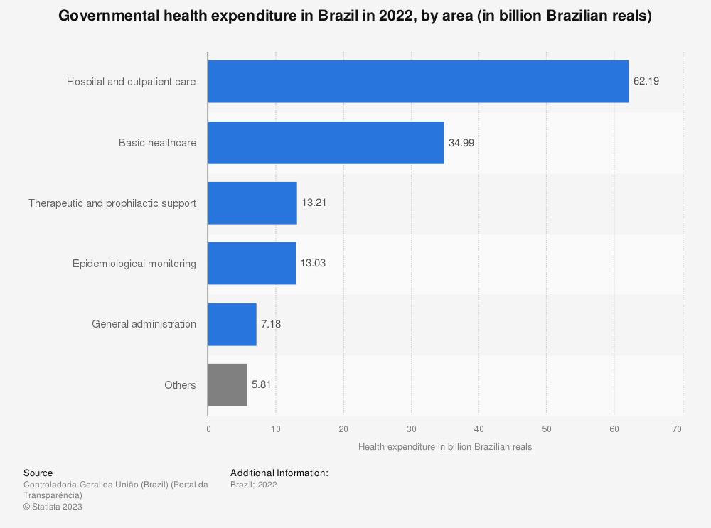 Statistic: Governmental health expenditure in Brazil in 2020, by area (in billion Brazilian reals) | Statista