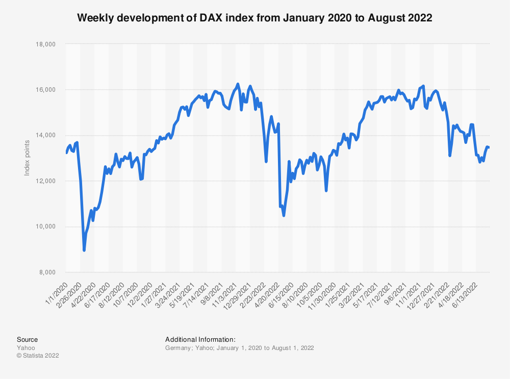 Statistic: Weekly development of DAX index from January 2020 to May 2021 | Statista