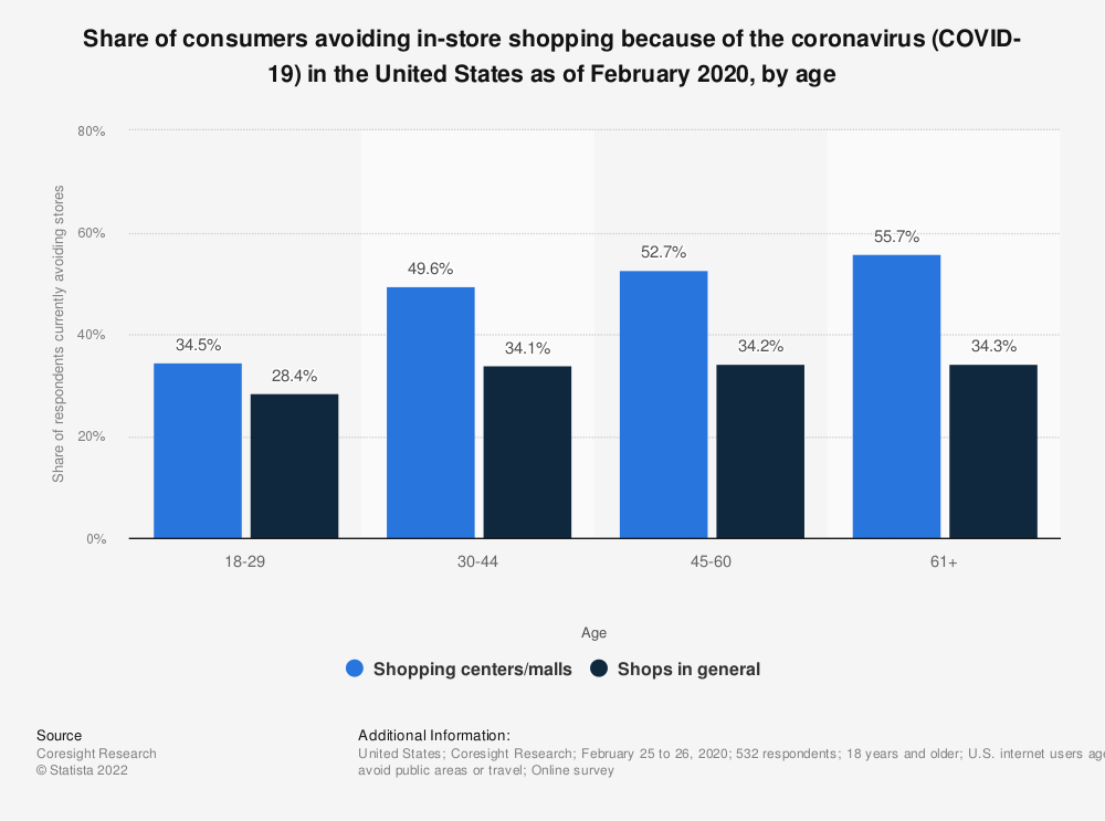 Statistic: Share of consumers avoiding in-store shopping because of the coronavirus (COVID-19) in the United States as of February 2020, by age | Statista