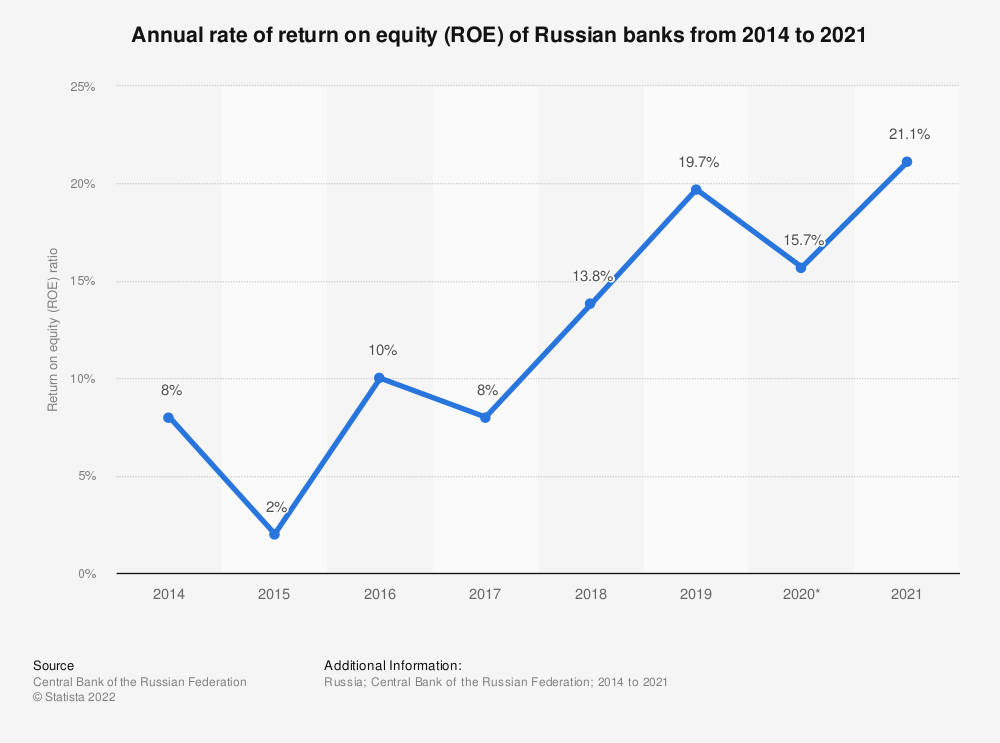 Statistic: Annual rate of return on equity (ROE) of  Russian banks from 2011 to 2020* | Statista