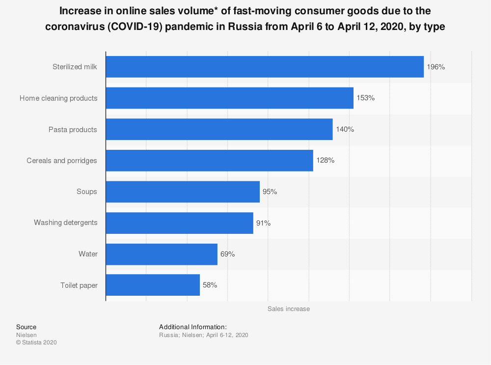 Statistic: Increase in online sales volume* of fast-moving consumer goods due to the coronavirus (COVID-19) pandemic in Russia from April 6 to April 12, 2020, by type | Statista