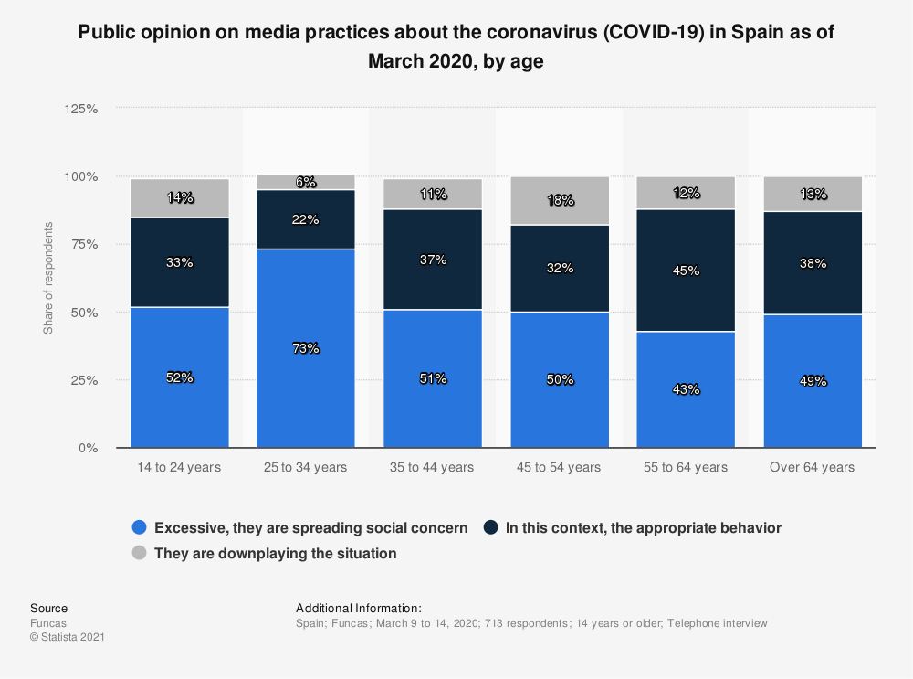 Statistic: Public opinion on media practices about the coronavirus (COVID-19) in Spain as of March 2020, by age | Statista